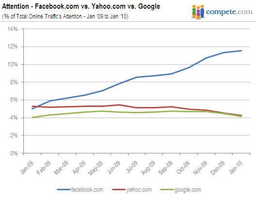 Graph showing Facebook increasing, Google decreasing