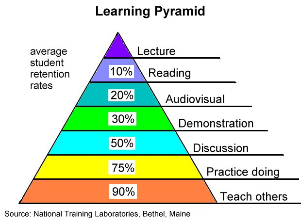 New The Learning Pyramid – Stephen's Lighthouse