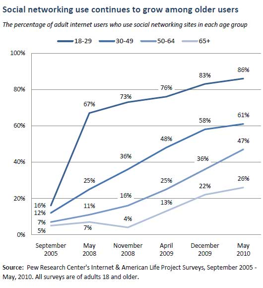 New pew older adults and social media