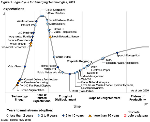 New Gartner S 2009 And 2010 Hype Cycles Stephen S Lighthouse