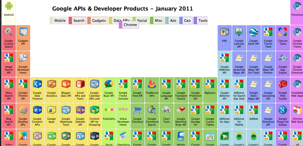 New a periodic table guide to googles apis stephens lighthouse stephen urtaz Choice Image