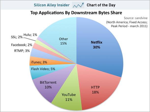 New Netflix Eats A Lot Of Bandwidth Stephen S Lighthouse