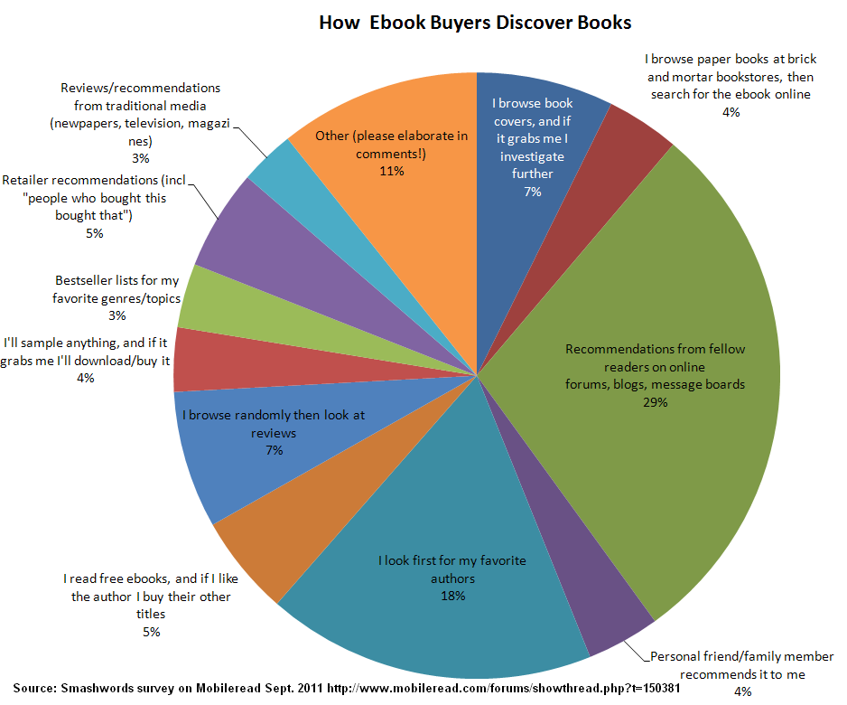 9e278bfdd9 New How ebook buyers discover ebooks – Stephen s Lighthouse