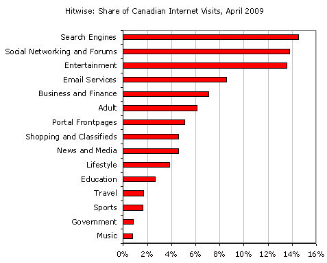 Canada%2520Category%2520Visits.png