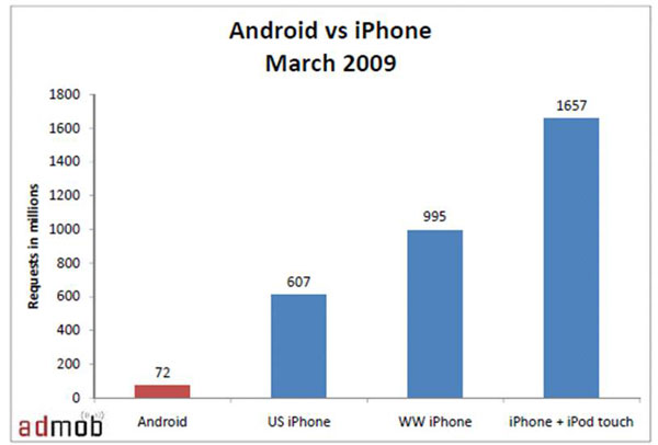 android-vs-iphone-march-20091.jpg