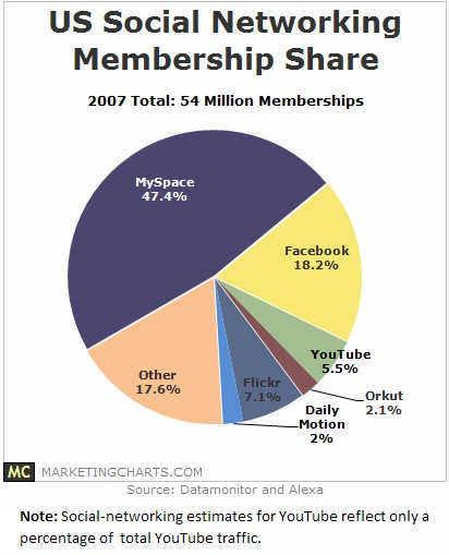 datamonitor-us-social-networking-membership-share.jpg
