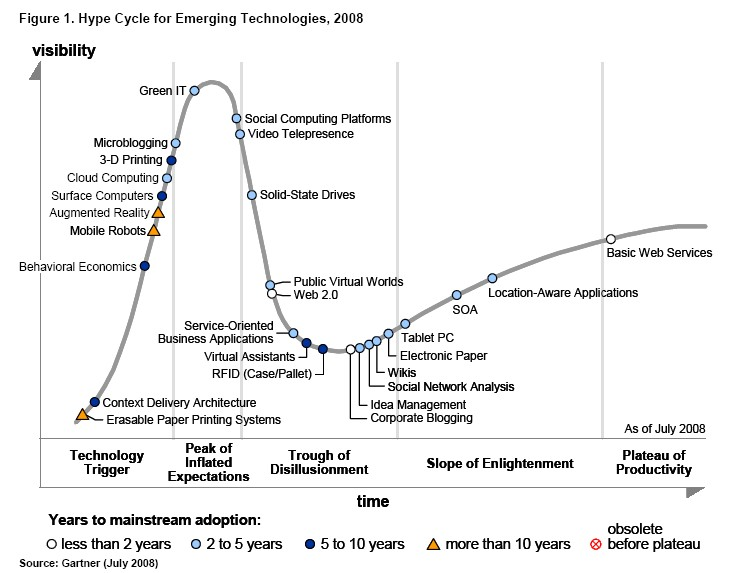 gartner-hype-cycle1.jpg
