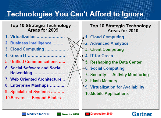 gartner_10_trends.png